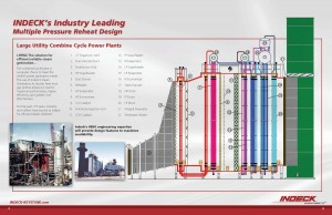 Large Utility Combine Cycle Power Plant